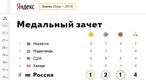 Яндекс Медали